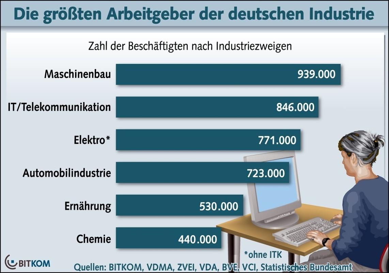 Groesste Arbeitgeber Deutschlands