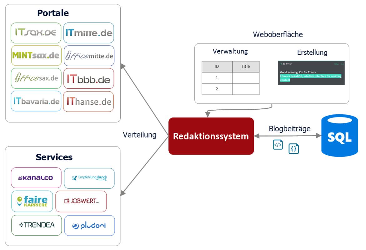 Redaktionssystem Architekturübersicht