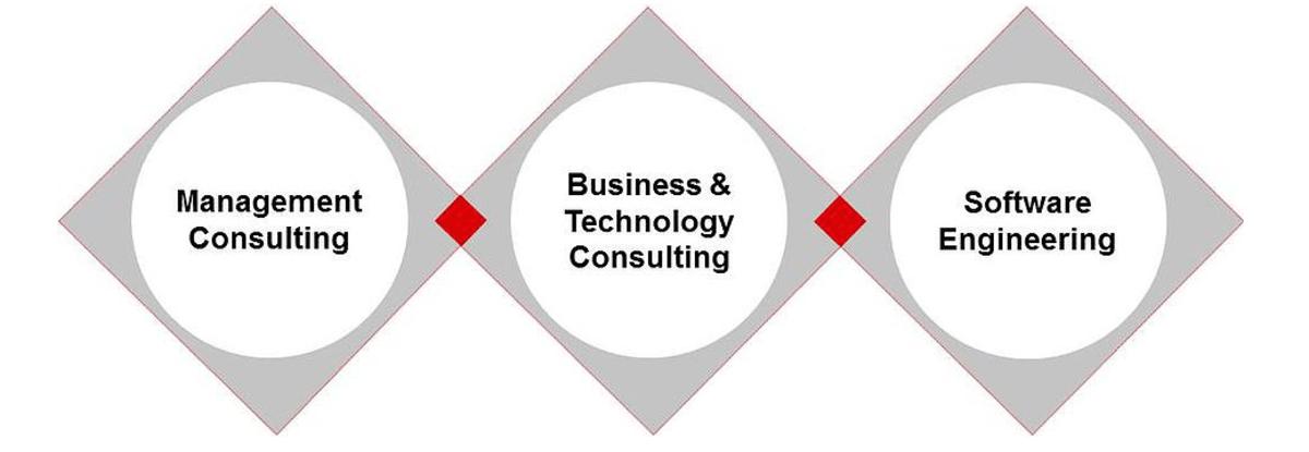 Das Leistungsspektrum der impaq Preferred Solutions (Bildquelle: impaq Preferred Solutions)
