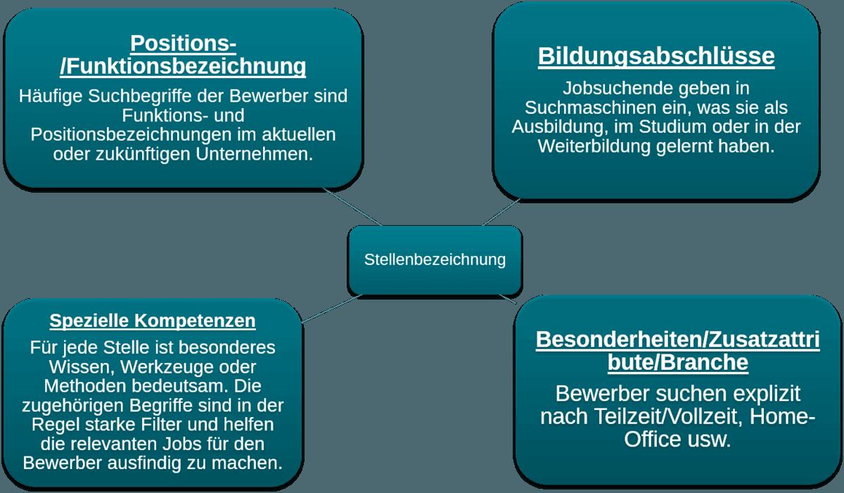 Die vier Dimensionen einer optimierten Stellenanzeige