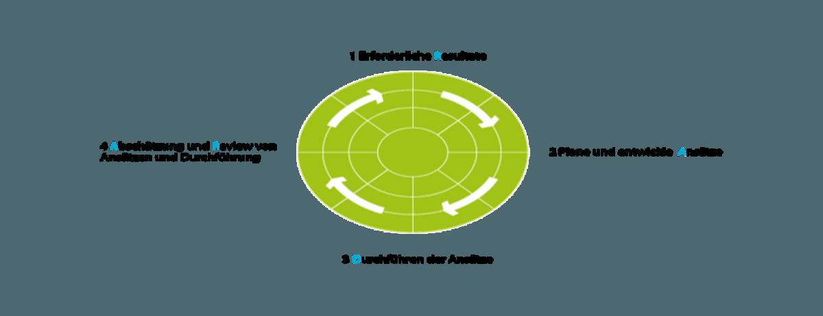 RADAR-Fragebogen zur Selbstbewertung erfasst diese Themen in 7 Fragen zu jeder der 7 Faire-Karriere.de Regeln