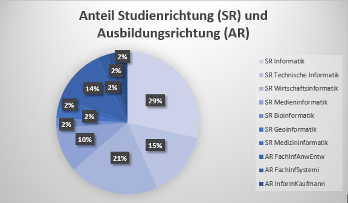 Durchschnittliche Verteilung der IT-Ausbildungen in einem sächsischen IT-Unternehmen