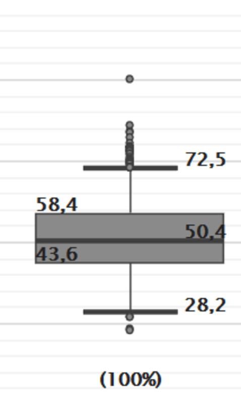Durchschnittliches Einkommen eines Softwareentwicklers in Sachsen 2019