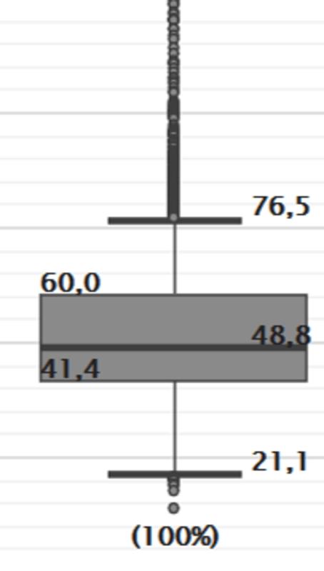 Lohnspiegel 2019 als Boxplot visualisiert