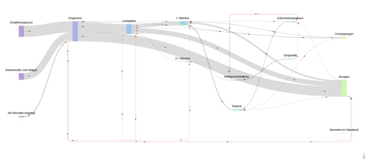 Neues Flow Chart zur Übersicht