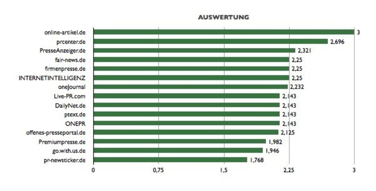 Die Qual der Wahl – Die 15 Besten Kostenlosen Presseportale für den IT- und Software-Bereich!