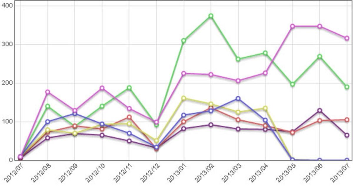 kanaleo-Statistik