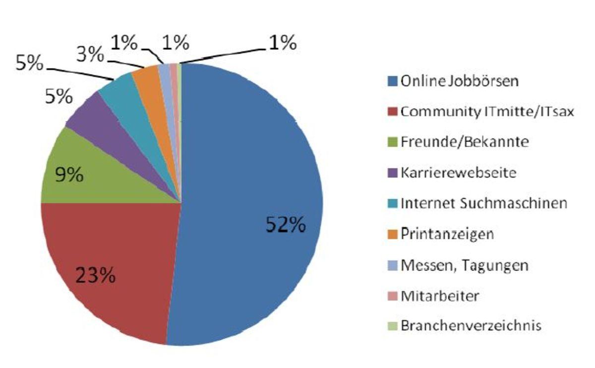 Medienkanal Controlling der Community ITmitte.de und ITsax.de