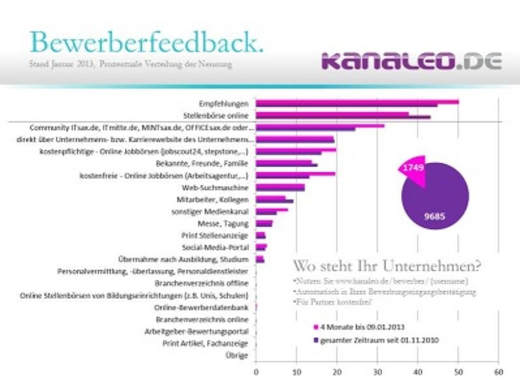 Bewerberfeedback 2013